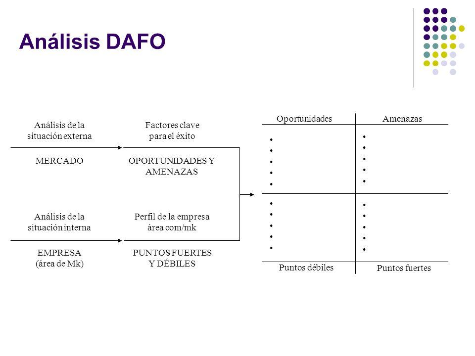 Análisis DAFO Oportunidades Amenazas Análisis de la situación externa