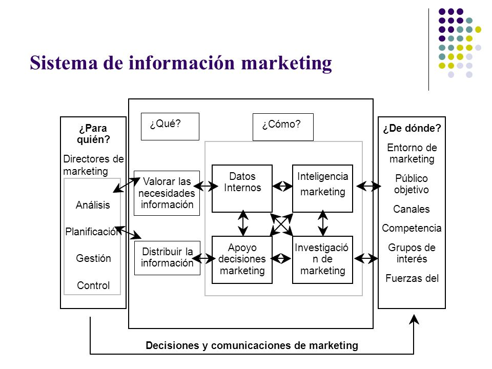 Sistema de información marketing