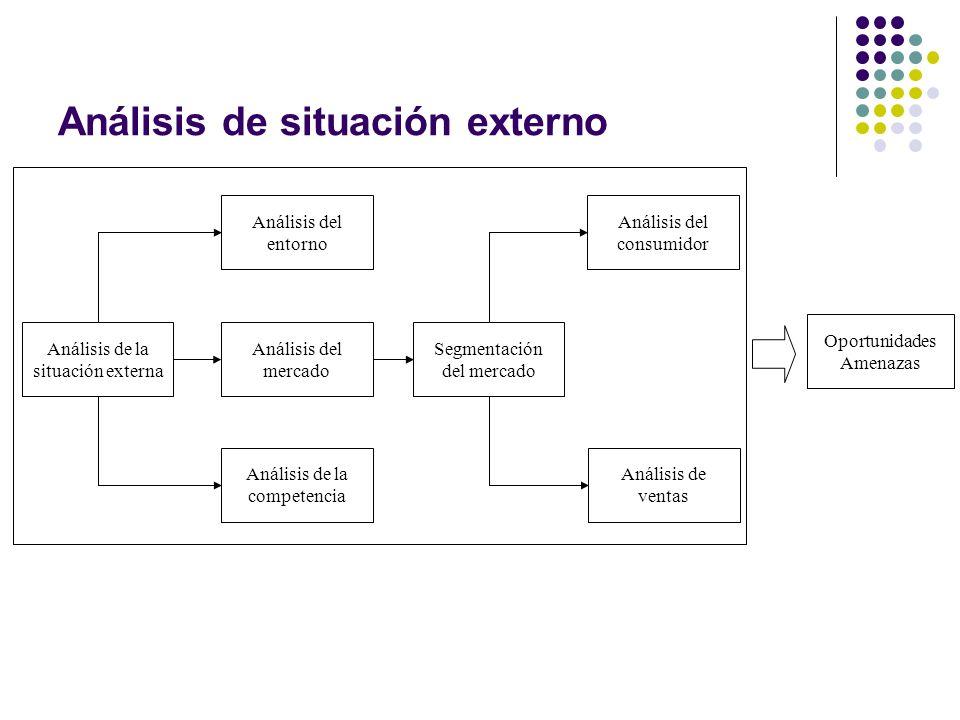 Análisis de situación externo