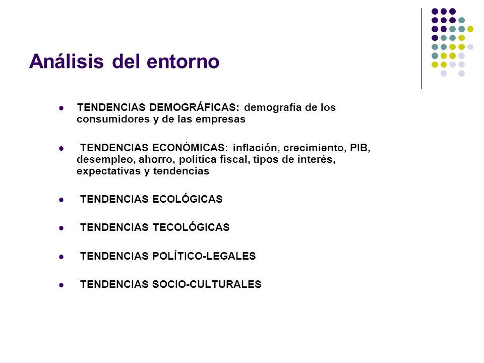Análisis del entorno TENDENCIAS DEMOGRÁFICAS: demografía de los consumidores y de las empresas.