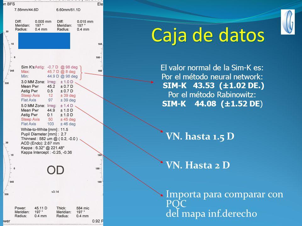 Caja de datos VN. hasta 1.5 D VN. Hasta 2 D