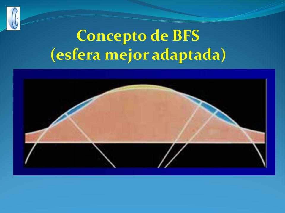 Concepto de BFS (esfera mejor adaptada)