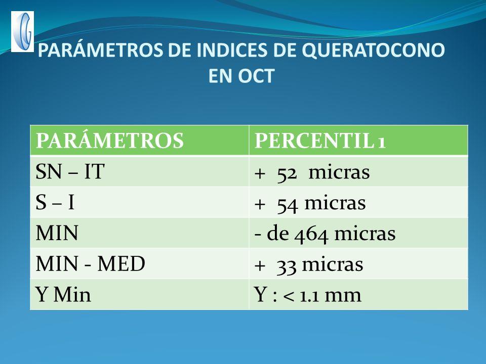 PARÁMETROS DE INDICES DE QUERATOCONO EN OCT