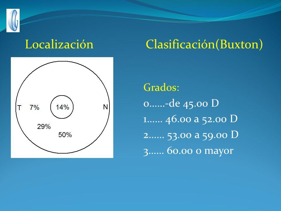 Localización Clasificación(Buxton)