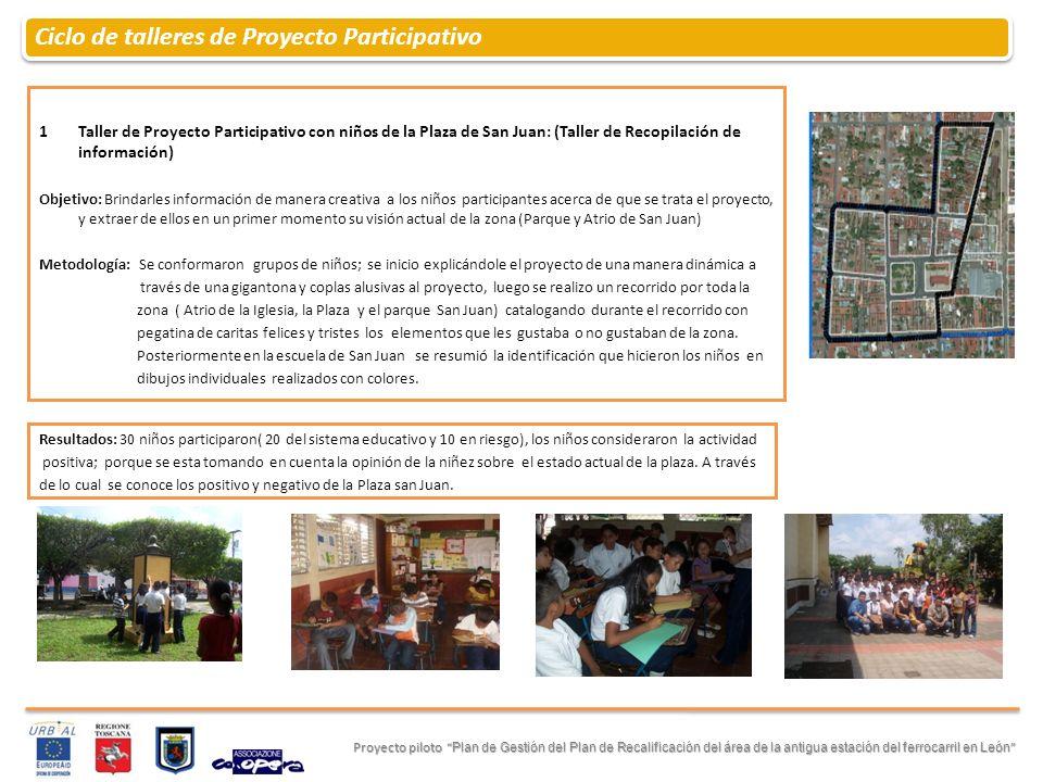 Ciclo de talleres de Proyecto Participativo