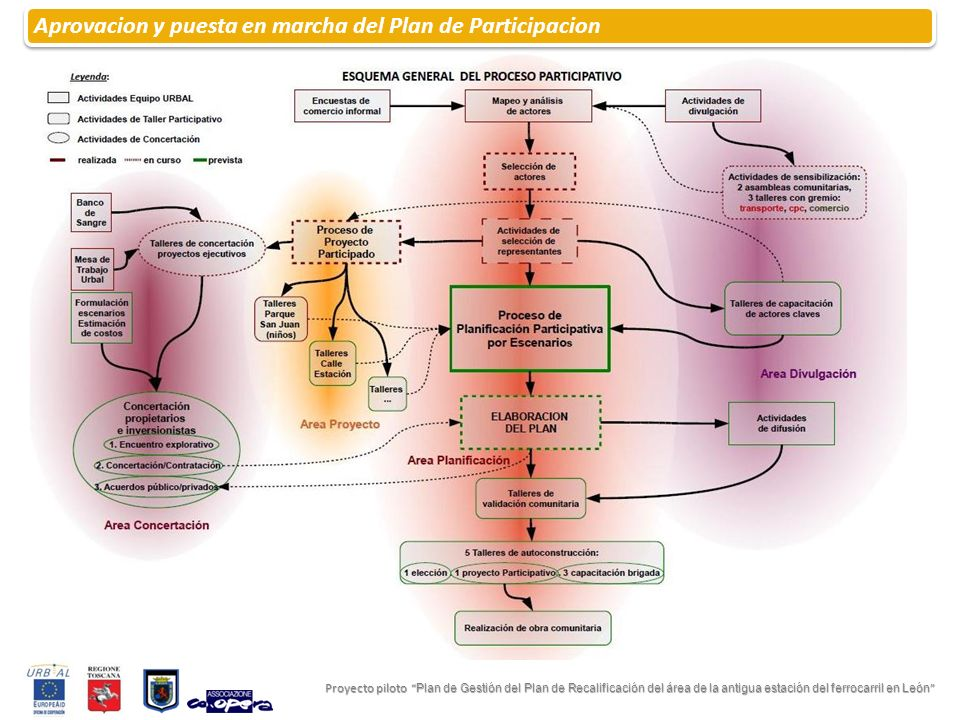 Aprovacion y puesta en marcha del Plan de Participacion