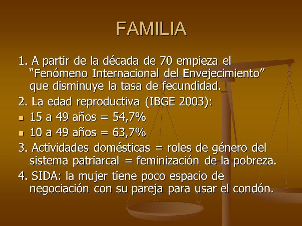 FAMILIA 1. A partir de la década de 70 empieza el Fenómeno Internacional del Envejecimiento que disminuye la tasa de fecundidad.