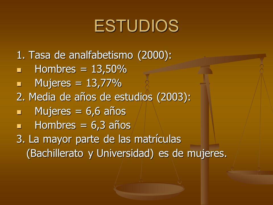 ESTUDIOS 1. Tasa de analfabetismo (2000): Hombres = 13,50%