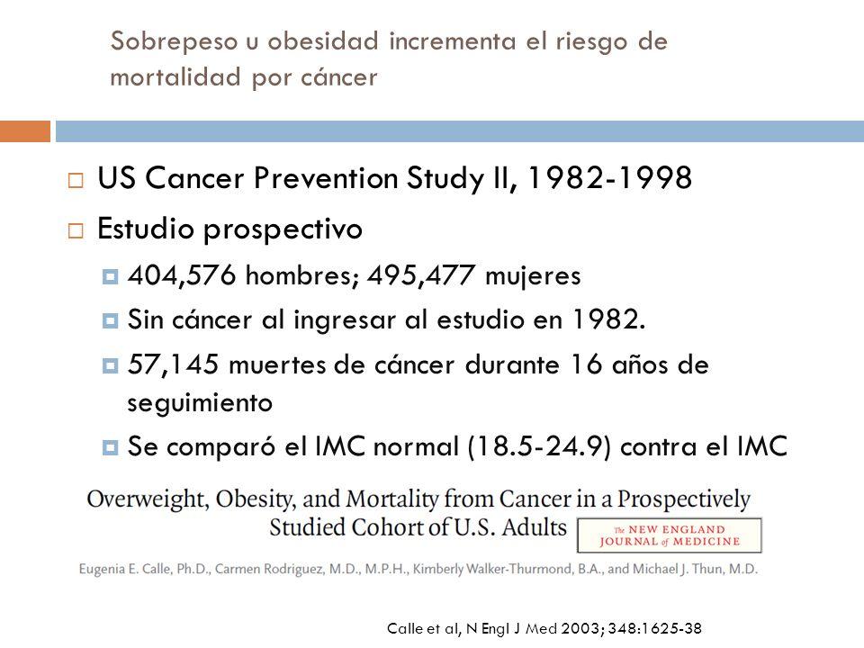 Sobrepeso u obesidad incrementa el riesgo de mortalidad por cáncer