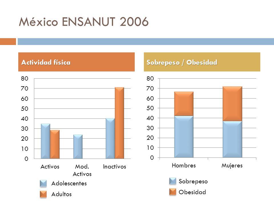 México ENSANUT 2006 Actividad física Sobrepeso / Obesidad Sobrepeso