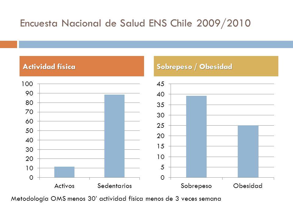 Encuesta Nacional de Salud ENS Chile 2009/2010