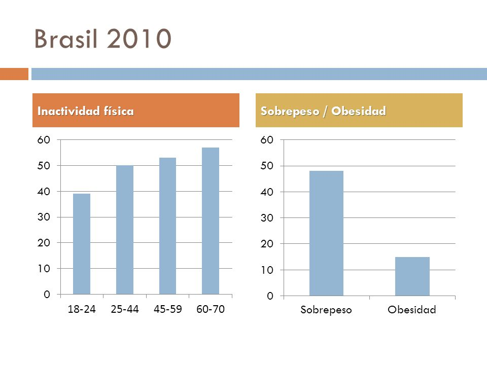 Brasil 2010 Inactividad física Sobrepeso / Obesidad