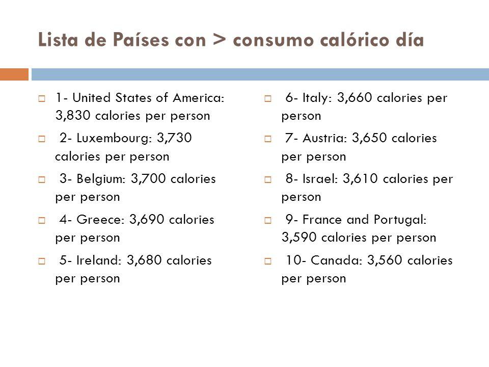 Lista de Países con > consumo calórico día