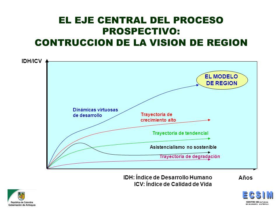 EL EJE CENTRAL DEL PROCESO PROSPECTIVO: CONTRUCCION DE LA VISION DE REGION