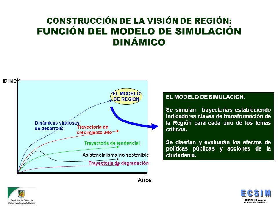 CONSTRUCCIÓN DE LA VISIÓN DE REGIÓN: FUNCIÓN DEL MODELO DE SIMULACIÓN DINÁMICO