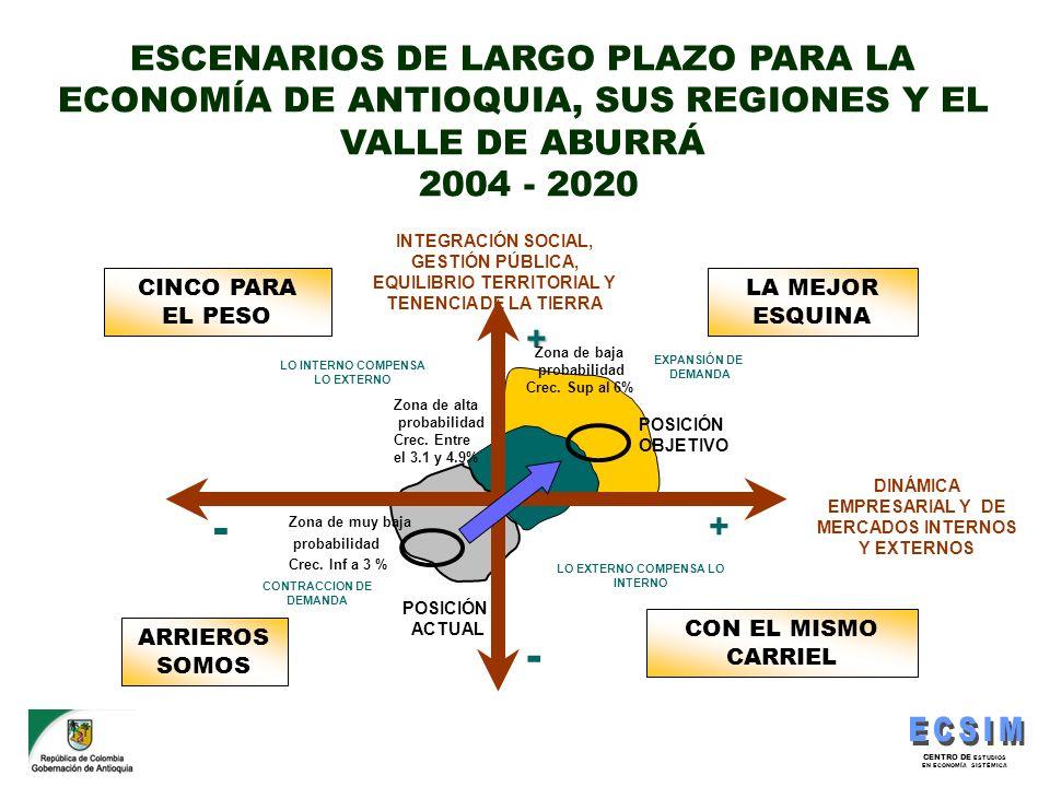 ESCENARIOS DE LARGO PLAZO PARA LA ECONOMÍA DE ANTIOQUIA, SUS REGIONES Y EL VALLE DE ABURRÁ