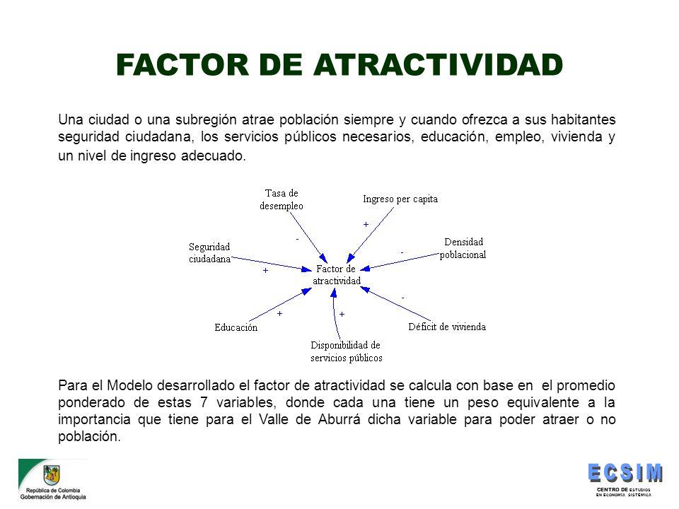 FACTOR DE ATRACTIVIDAD