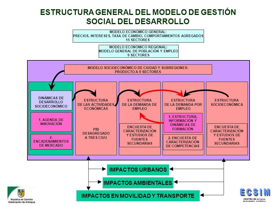 ESTRUCTURA GENERAL DEL MODELO DE GESTIÓN