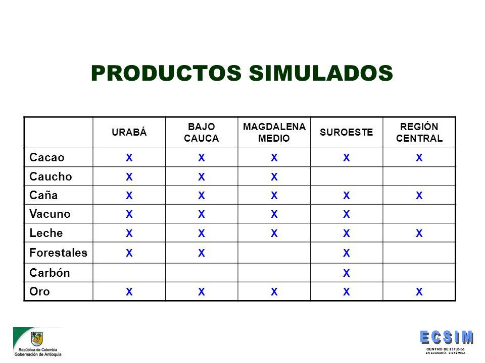 PRODUCTOS SIMULADOS Cacao Caucho Caña Vacuno Leche Forestales Carbón