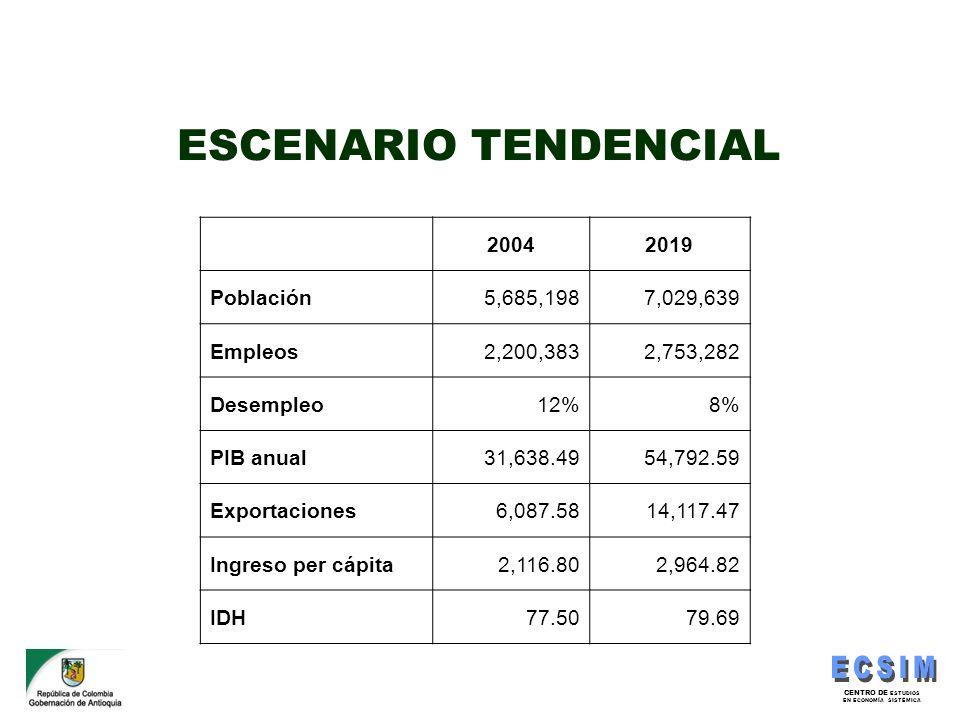 ESCENARIO TENDENCIAL 2004 2019 Población 5,685,198 7,029,639 Empleos