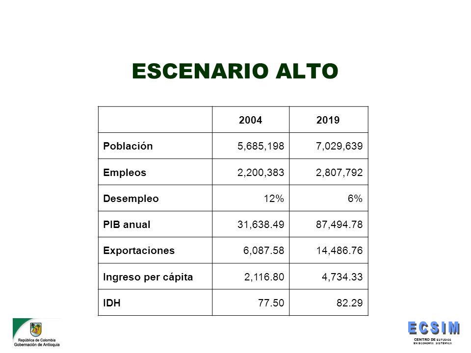 ESCENARIO ALTO 2004 2019 Población 5,685,198 7,029,639 Empleos