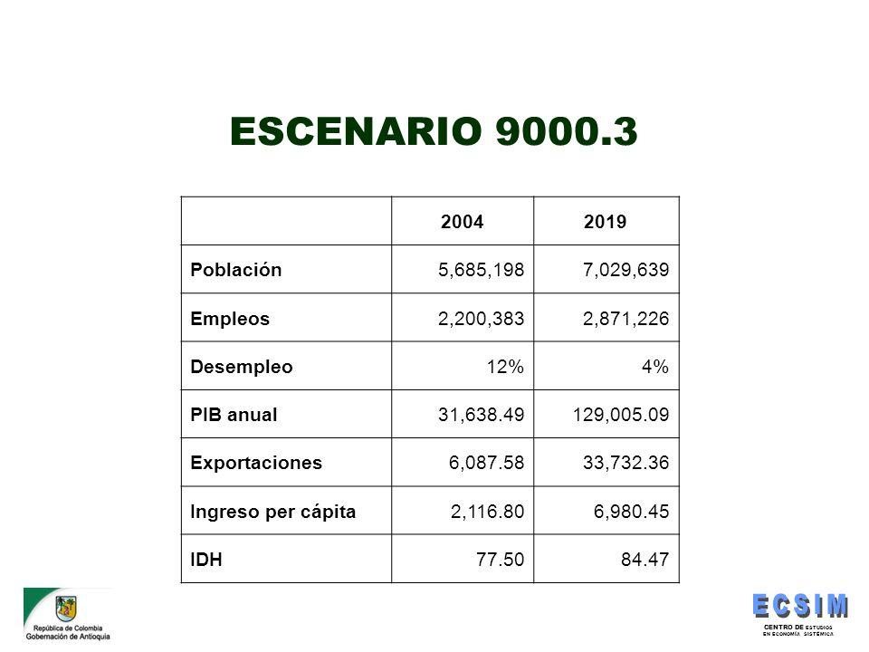 ESCENARIO 9000.3 2004 2019 Población 5,685,198 7,029,639 Empleos