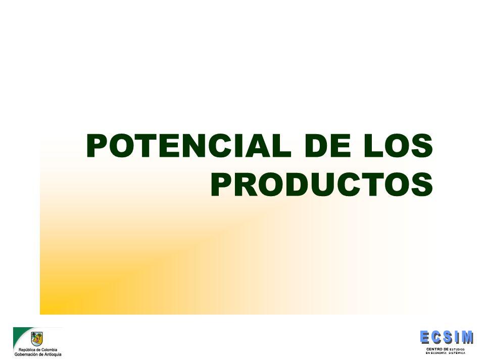 POTENCIAL DE LOS PRODUCTOS