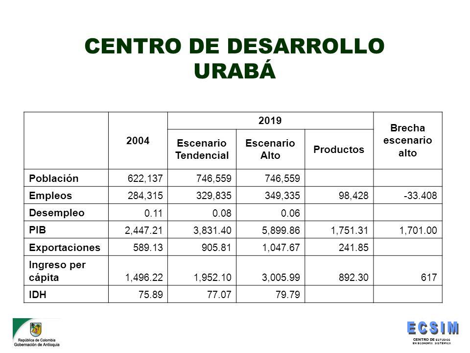 CENTRO DE DESARROLLO URABÁ