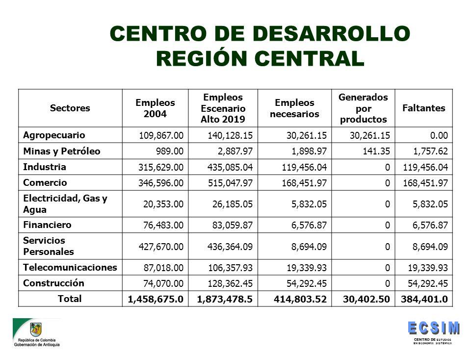 CENTRO DE DESARROLLO REGIÓN CENTRAL