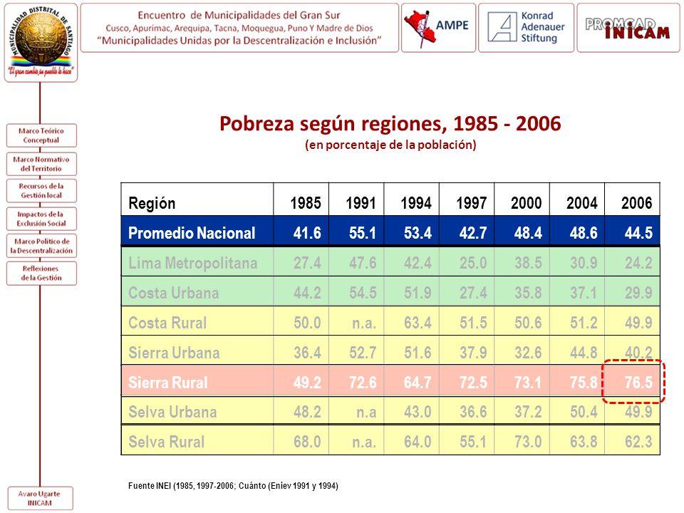 Pobreza según regiones, 1985 - 2006 (en porcentaje de la población)