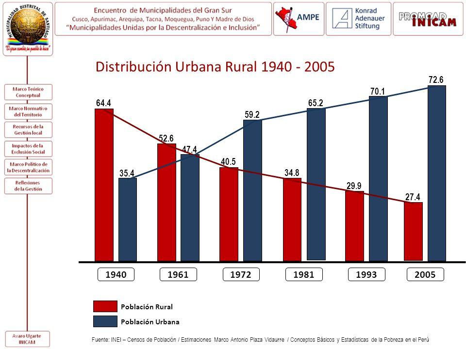 Distribución Urbana Rural 1940 - 2005