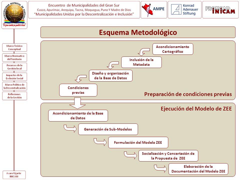 Esquema Metodológico Preparación de condiciones previas