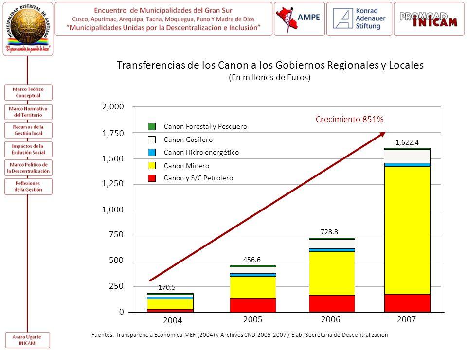 Transferencias de los Canon a los Gobiernos Regionales y Locales