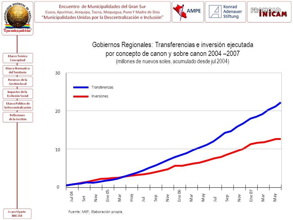 Gobiernos Regionales: Transferencias e inversión ejecutada