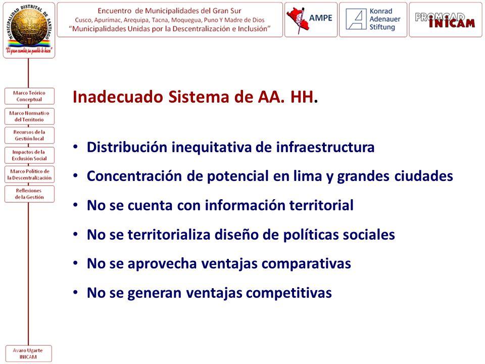 Inadecuado Sistema de AA. HH.