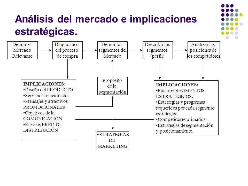 Análisis del mercado e implicaciones estratégicas.