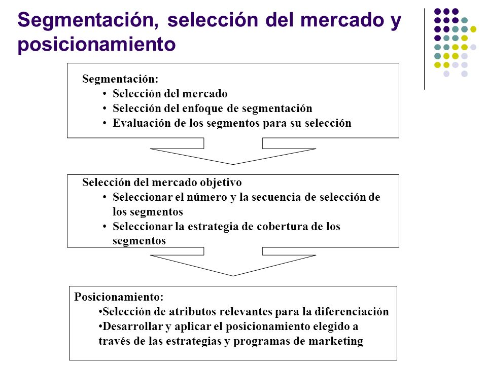 Segmentación, selección del mercado y posicionamiento