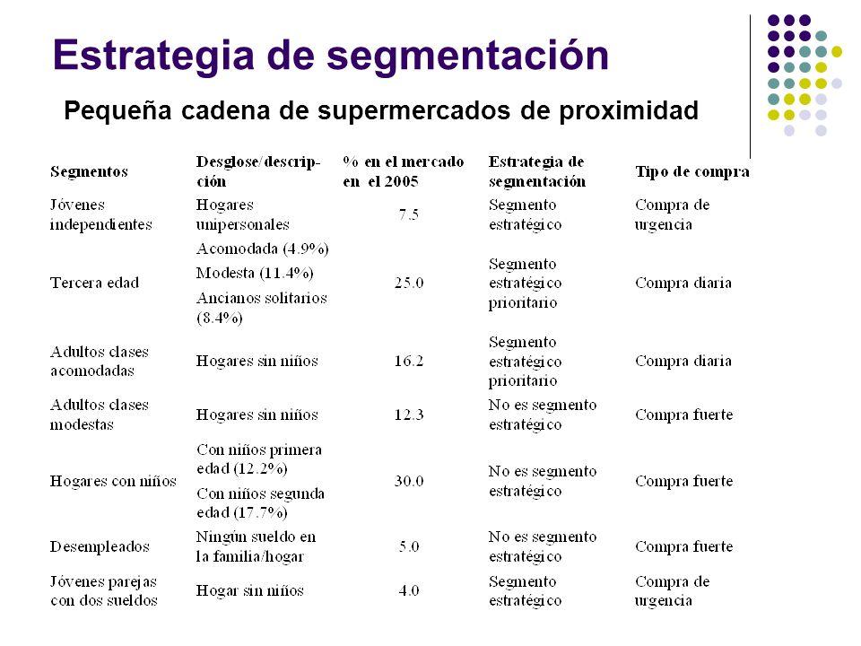 Estrategia de segmentación Pequeña cadena de supermercados de proximidad