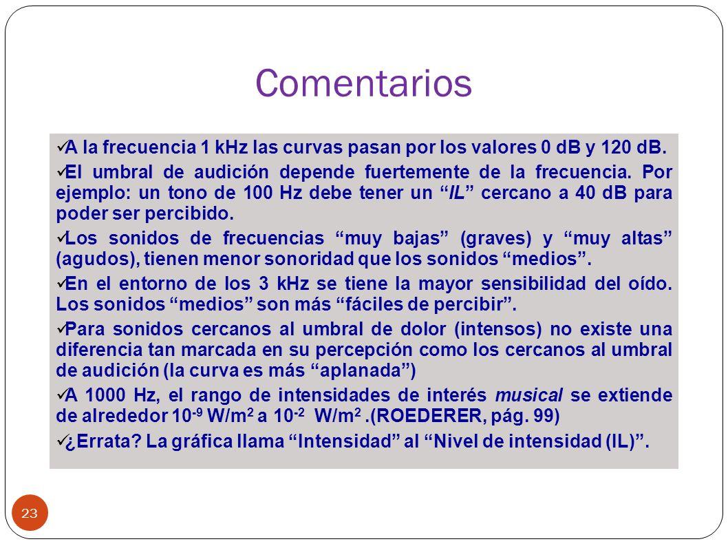 Comentarios A la frecuencia 1 kHz las curvas pasan por los valores 0 dB y 120 dB.