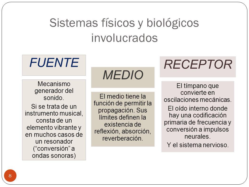 Sistemas físicos y biológicos involucrados