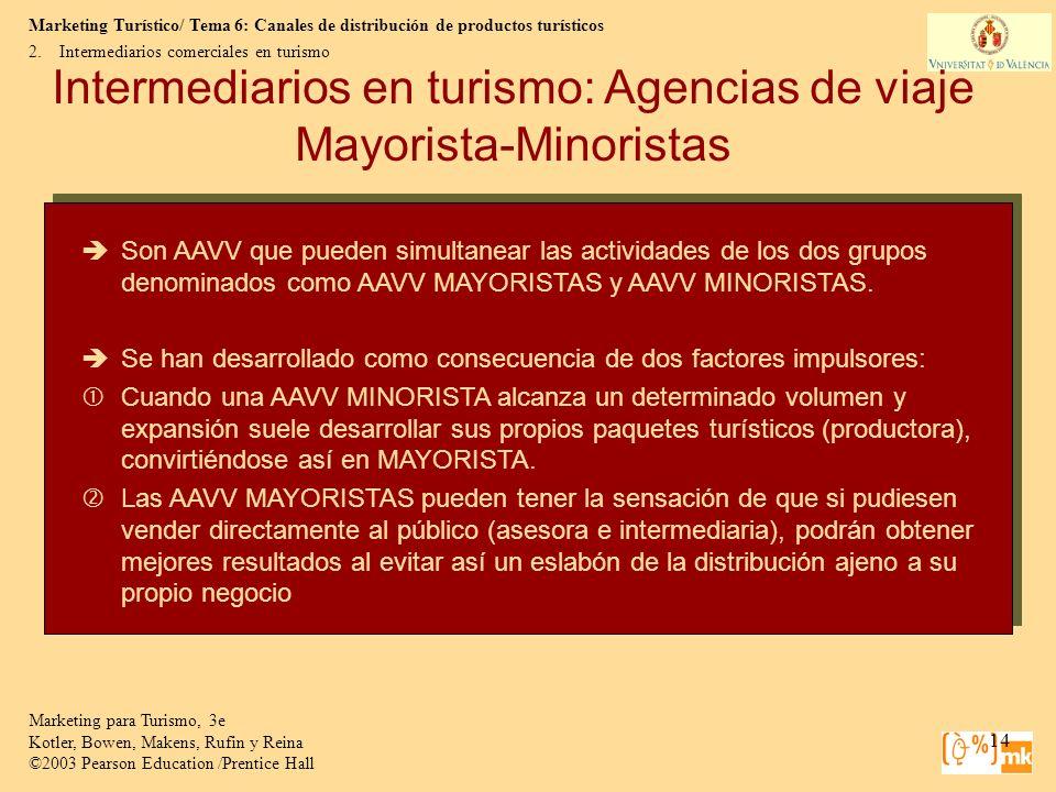 Intermediarios en turismo: Agencias de viaje Mayorista-Minoristas