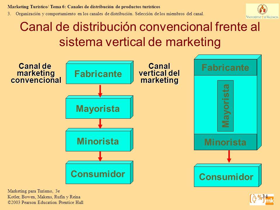 Organización y comportamiento en los canales de distribución