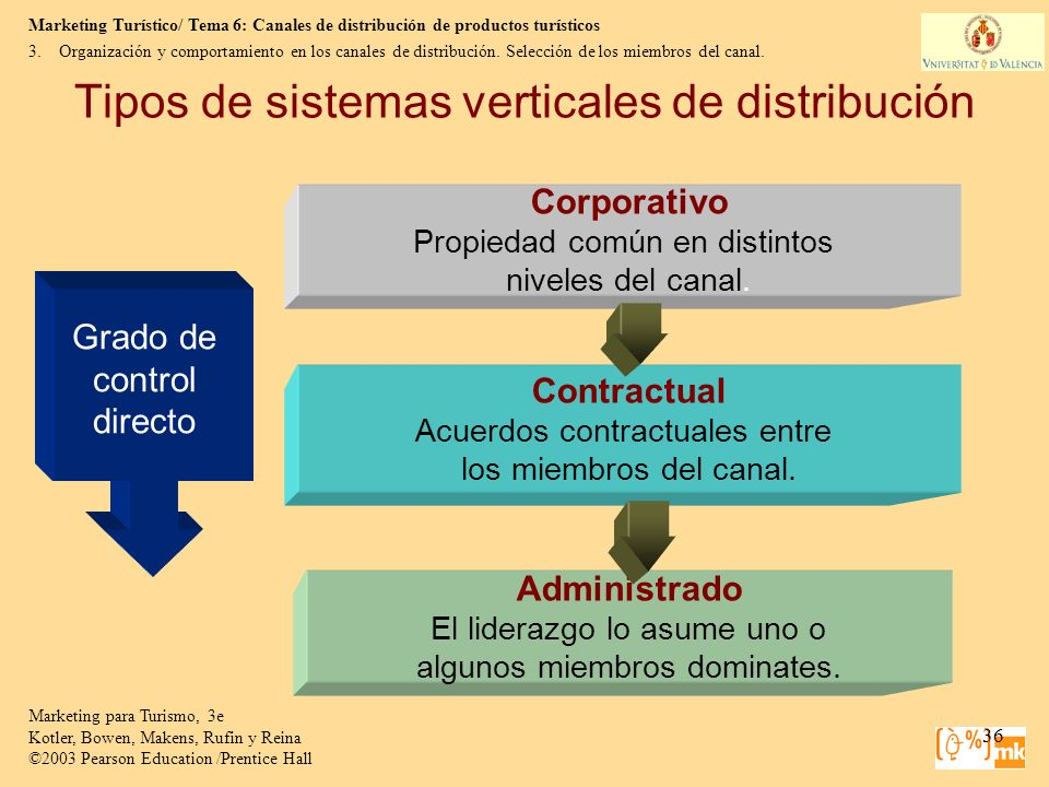 Tipos de sistemas verticales de distribución