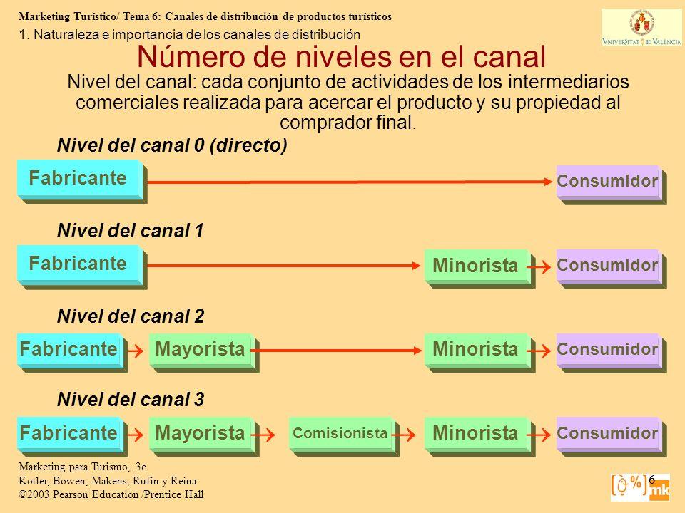 Número de niveles en el canal
