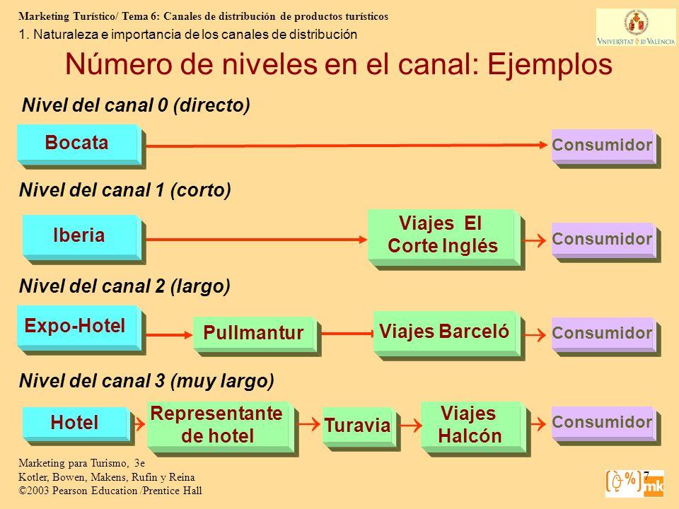 Número de niveles en el canal: Ejemplos