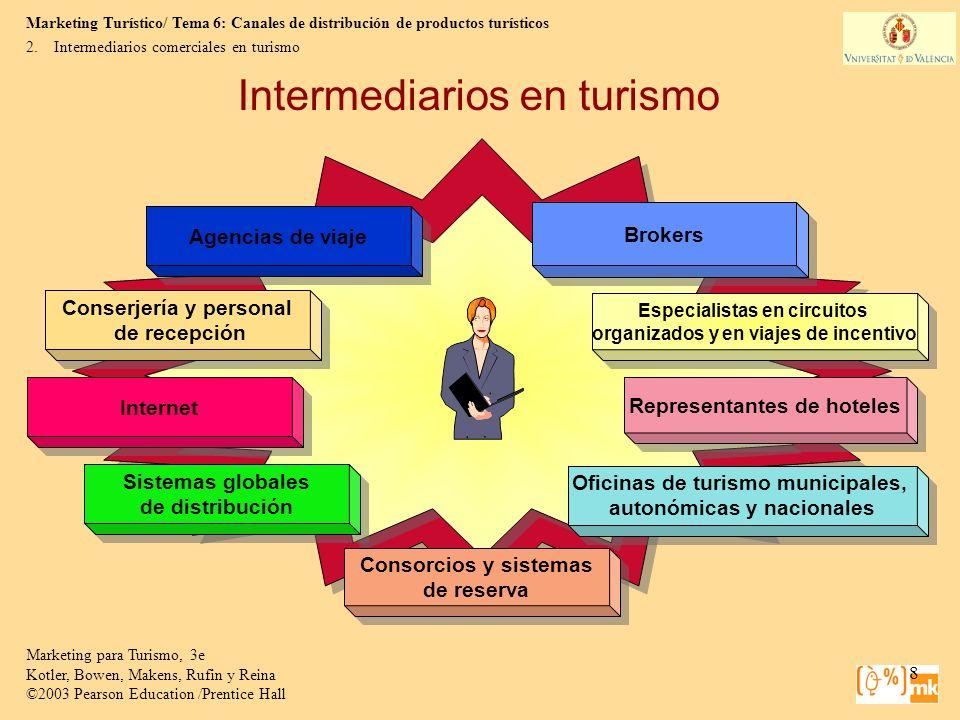 Intermediarios en turismo