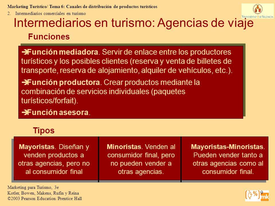 Intermediarios en turismo: Agencias de viaje