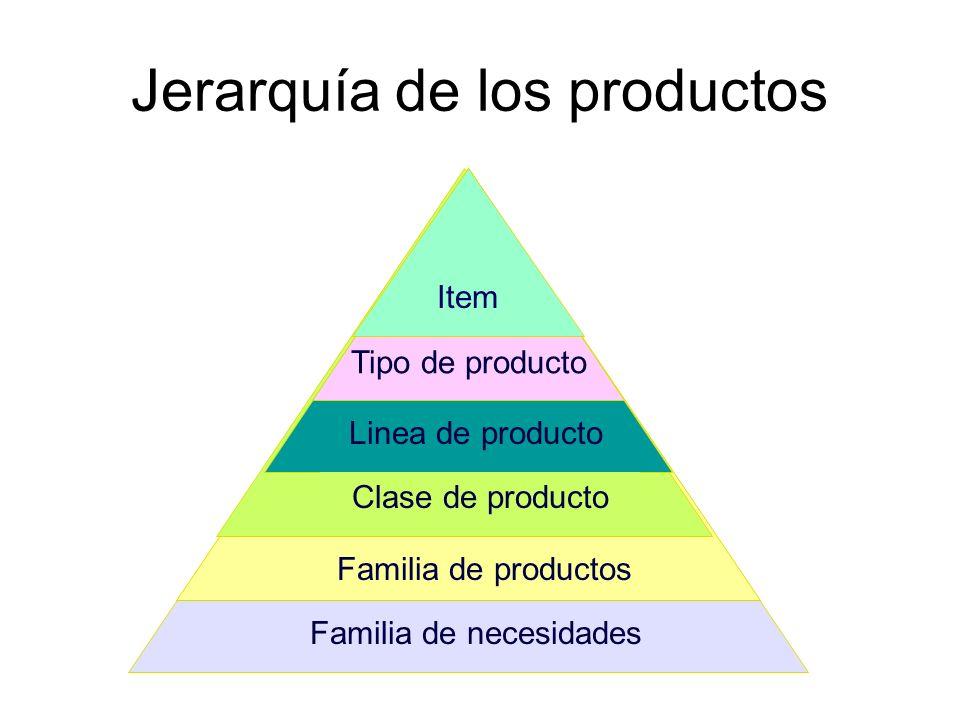 Jerarquía de los productos