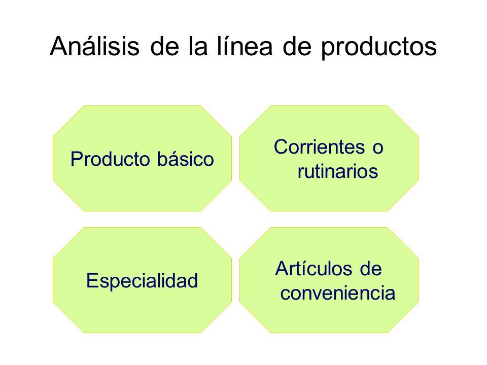 Análisis de la línea de productos