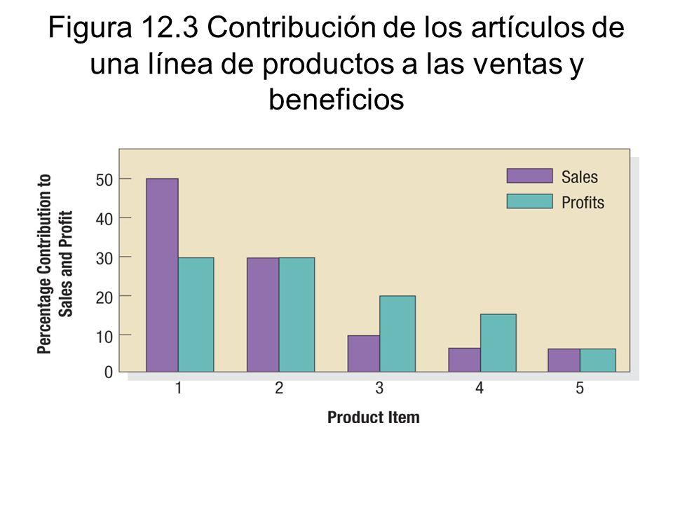 Figura 12.3 Contribución de los artículos de una línea de productos a las ventas y beneficios